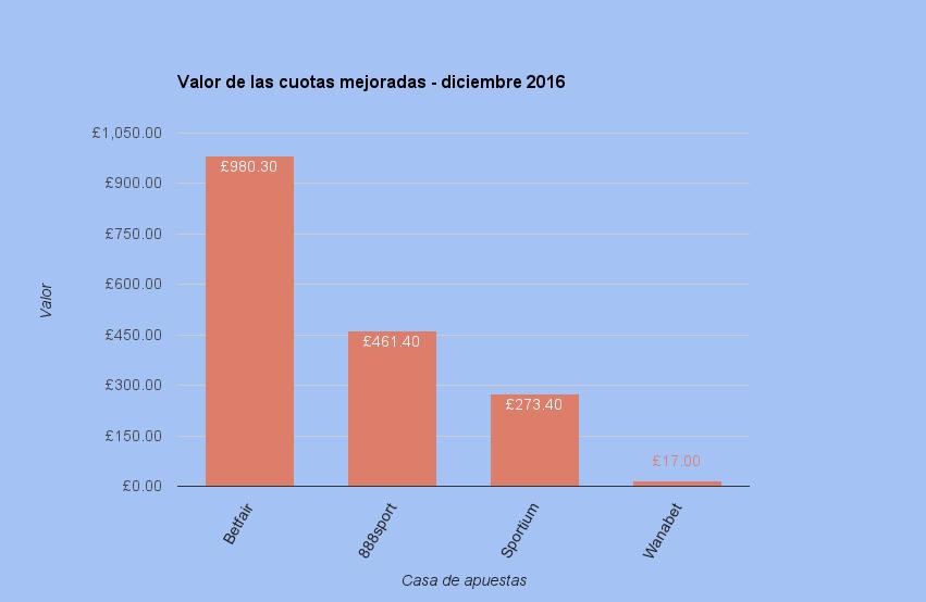 mejoras_cuotas_dic