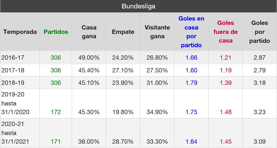 Bundesliga goles últimas 5 temporadas