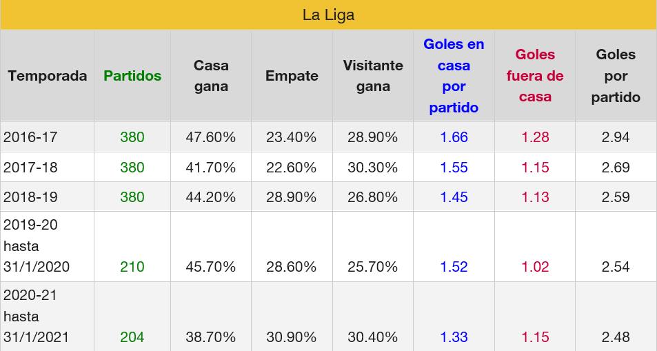 Liga española goles últimas 5 temporadas
