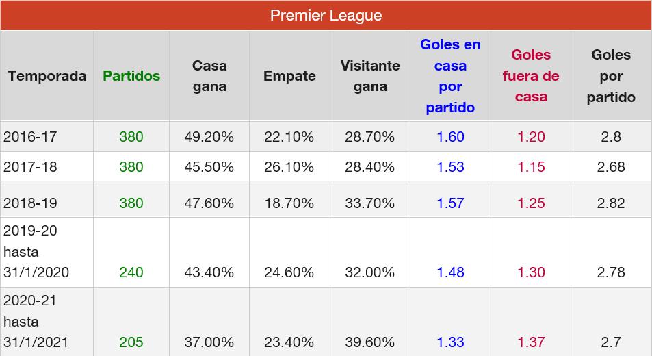 Premier League goles últimas 5 temporadas