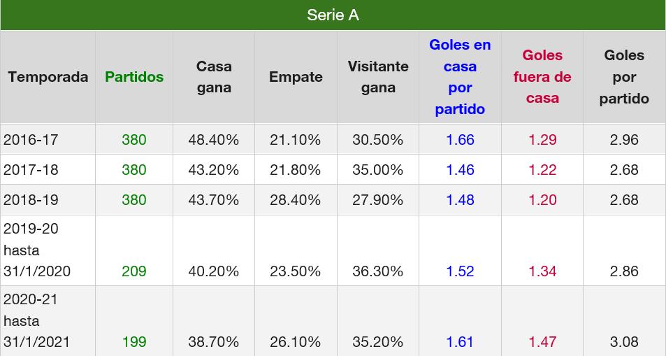 SerieA goles últimas 5 temporadas